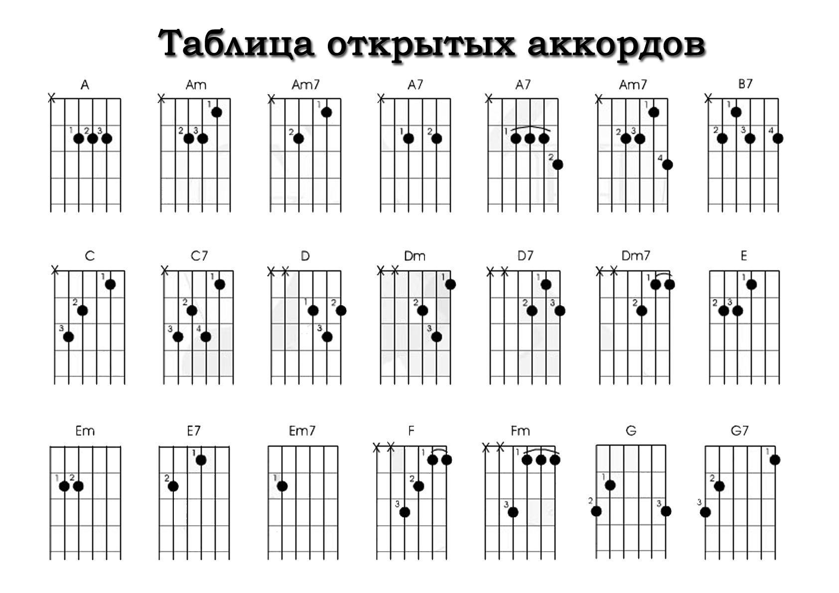 делаем шаг за 20 руки мокрые аккорды для укулеле полные подробные